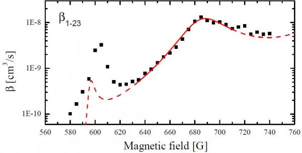 Two-body loss coefficient of the I1>-I23> mixture vs. magnetic field: the red line is a fit according to universal theory.