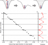 Deterministic prepararation of a few-fermion system
